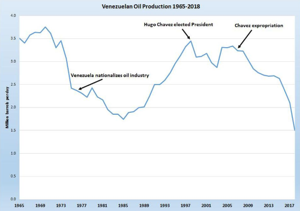 Production pétrole au venezuela